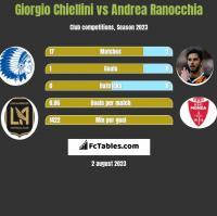 Giorgio Chiellini vs Andrea Ranocchia h2h player stats