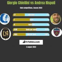 Giorgio Chiellini vs Andrea Rispoli h2h player stats