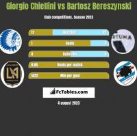 Giorgio Chiellini vs Bartosz Bereszynski h2h player stats