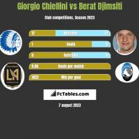 Giorgio Chiellini vs Berat Djimsiti h2h player stats