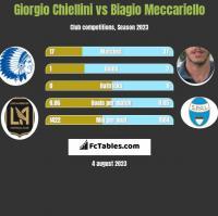 Giorgio Chiellini vs Biagio Meccariello h2h player stats