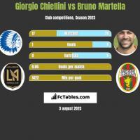 Giorgio Chiellini vs Bruno Martella h2h player stats
