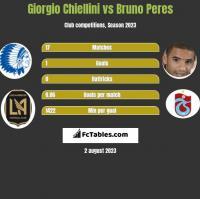 Giorgio Chiellini vs Bruno Peres h2h player stats
