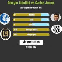 Giorgio Chiellini vs Carlos Junior h2h player stats