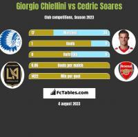 Giorgio Chiellini vs Cedric Soares h2h player stats