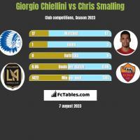 Giorgio Chiellini vs Chris Smalling h2h player stats
