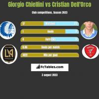 Giorgio Chiellini vs Cristian Dell'Orco h2h player stats