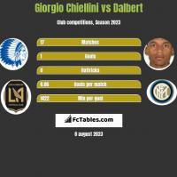 Giorgio Chiellini vs Dalbert h2h player stats