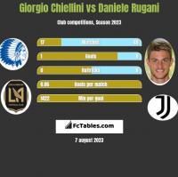 Giorgio Chiellini vs Daniele Rugani h2h player stats