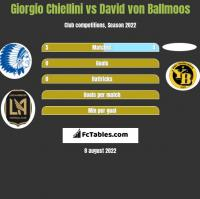 Giorgio Chiellini vs David von Ballmoos h2h player stats