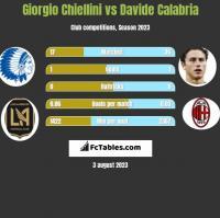 Giorgio Chiellini vs Davide Calabria h2h player stats