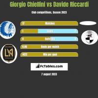 Giorgio Chiellini vs Davide Riccardi h2h player stats