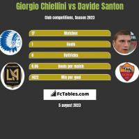 Giorgio Chiellini vs Davide Santon h2h player stats
