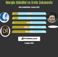 Giorgio Chiellini vs Ervin Zukanovic h2h player stats