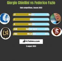 Giorgio Chiellini vs Federico Fazio h2h player stats