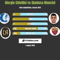 Giorgio Chiellini vs Gianluca Mancini h2h player stats