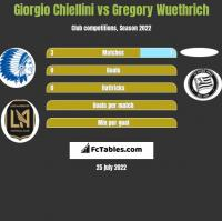 Giorgio Chiellini vs Gregory Wuethrich h2h player stats