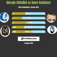 Giorgio Chiellini vs Hans Hateboer h2h player stats