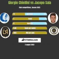 Giorgio Chiellini vs Jacopo Sala h2h player stats
