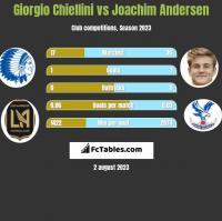 Giorgio Chiellini vs Joachim Andersen h2h player stats