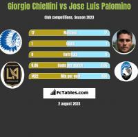 Giorgio Chiellini vs Jose Luis Palomino h2h player stats