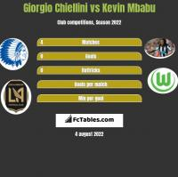 Giorgio Chiellini vs Kevin Mbabu h2h player stats