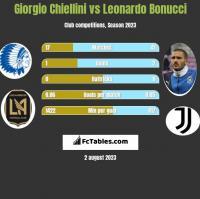 Giorgio Chiellini vs Leonardo Bonucci h2h player stats