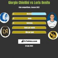 Giorgio Chiellini vs Loris Benito h2h player stats