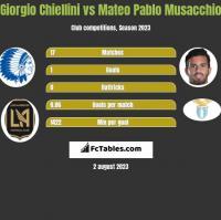 Giorgio Chiellini vs Mateo Pablo Musacchio h2h player stats