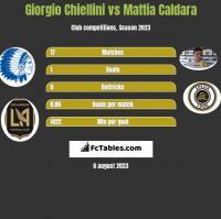 Giorgio Chiellini vs Mattia Caldara h2h player stats
