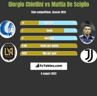 Giorgio Chiellini vs Mattia De Sciglio h2h player stats