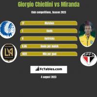 Giorgio Chiellini vs Miranda h2h player stats