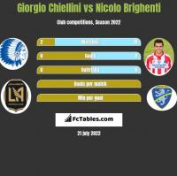 Giorgio Chiellini vs Nicolo Brighenti h2h player stats