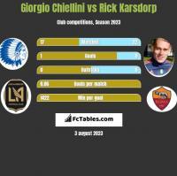 Giorgio Chiellini vs Rick Karsdorp h2h player stats