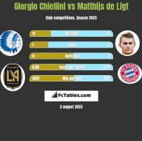 Giorgio Chiellini vs Matthijs de Ligt h2h player stats