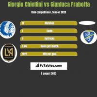 Giorgio Chiellini vs Gianluca Frabotta h2h player stats