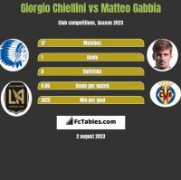Giorgio Chiellini vs Matteo Gabbia h2h player stats