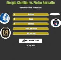 Giorgio Chiellini vs Pietro Beruatto h2h player stats
