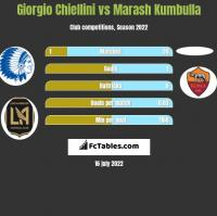 Giorgio Chiellini vs Marash Kumbulla h2h player stats
