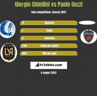 Giorgio Chiellini vs Paolo Gozzi h2h player stats