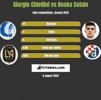 Giorgio Chiellini vs Bosko Sutalo h2h player stats
