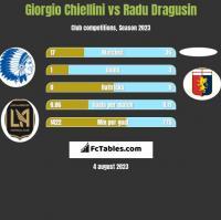 Giorgio Chiellini vs Radu Dragusin h2h player stats