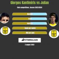 Giorgos Kantimiris vs Julian h2h player stats