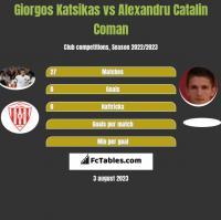 Giorgos Katsikas vs Alexandru Catalin Coman h2h player stats