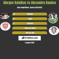 Giorgos Katsikas vs Alexandru Dandea h2h player stats