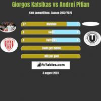 Giorgos Katsikas vs Andrei Pitian h2h player stats