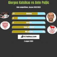 Giorgos Katsikas vs Ante Puljic h2h player stats