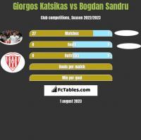 Giorgos Katsikas vs Bogdan Sandru h2h player stats