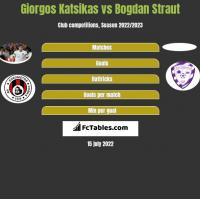 Giorgos Katsikas vs Bogdan Straut h2h player stats