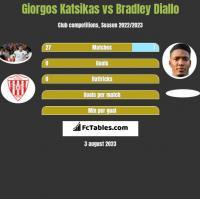 Giorgos Katsikas vs Bradley Diallo h2h player stats